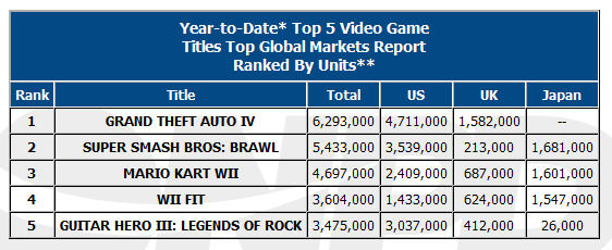2008 Worldwide Game Sales Report | Reporte de Ventas de Juegos A Nivel Mundial 2008
