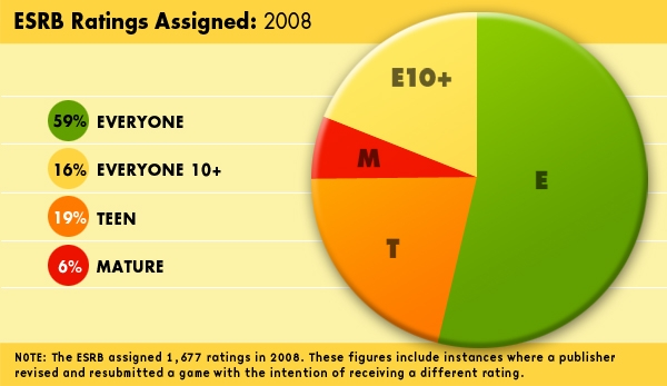 ESRB 2008 Ratings