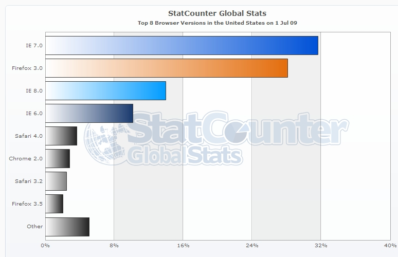 Firefox 3 5 new browser stats nuevas estad sticas del for Statcounter global stats